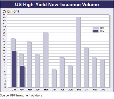 26a-us-high-yield-issuance-volume-2013-14