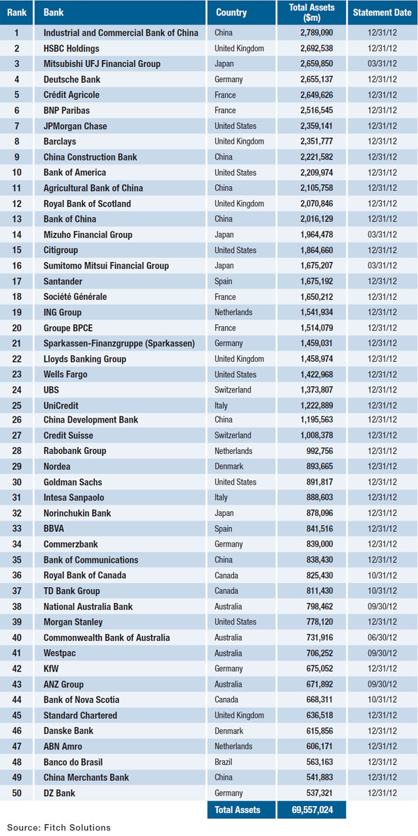05-world-biggest-banks-by-asset