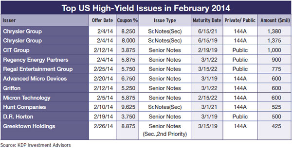 26b-top-us-high-yield-issues-february-2014