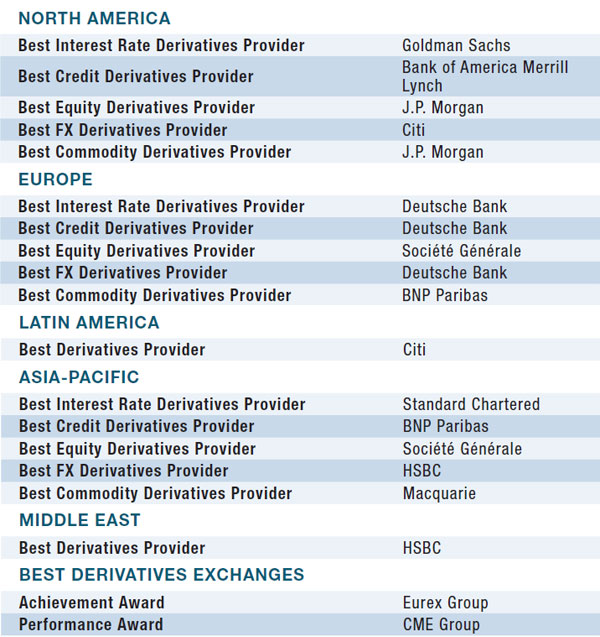08b-world-best-derivatives-providers