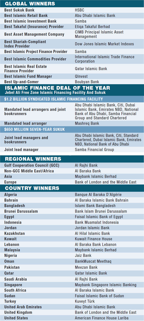 08d-world-best-islamic-financial-institutions