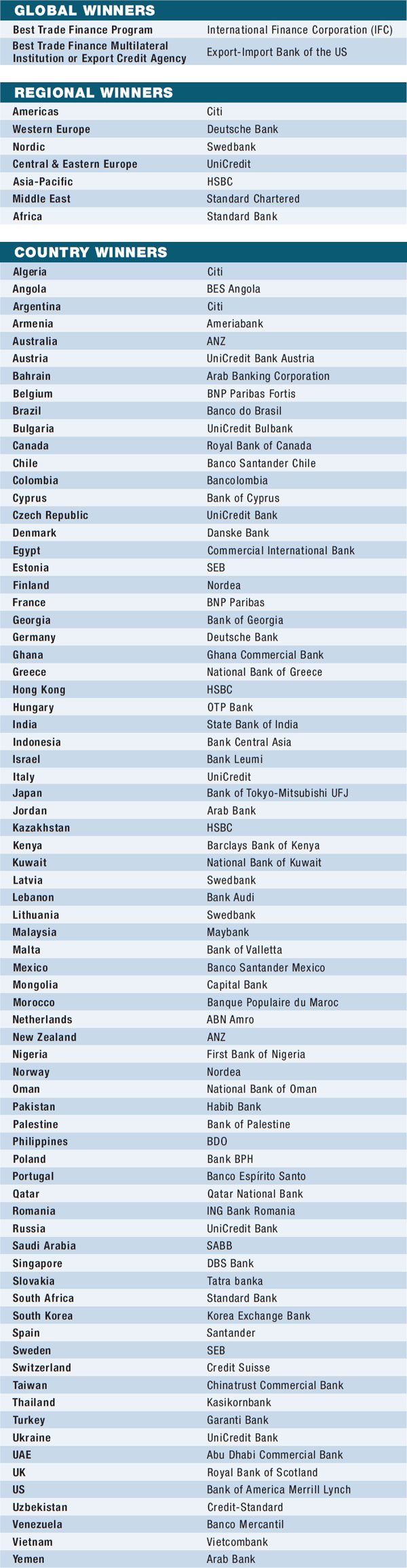 08f-world-best-trade-finance-banks