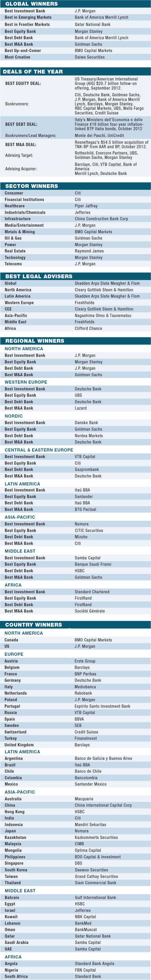08g-world-best-investment-banks