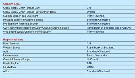 600_Best-Supply-Chain-Finance-Providers