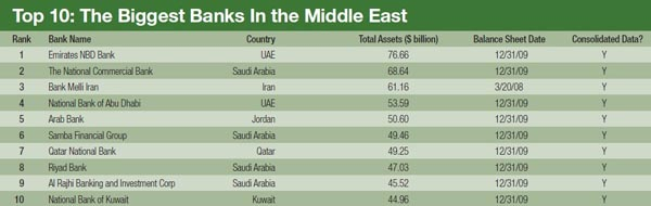 600_The_Biggest_Banks_In_the_Middle_East