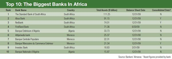 600_The_Biggest_Banks_In_Africa