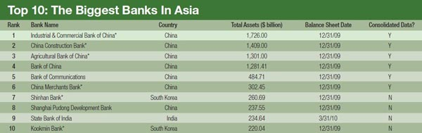 600_The_Biggest_Banks_In_Asia