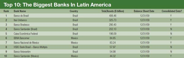 600_The_Biggest_Banks_In_Latin_America