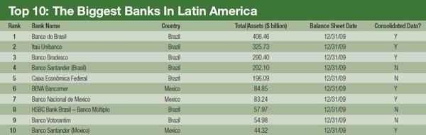 600_The_Biggest_Banks_In_Latin_America