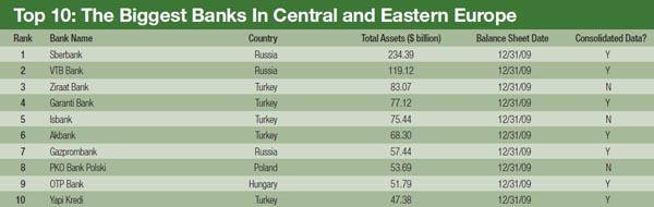 600_The_Biggest_Banks_In_Central_and_Eastern_Europe
