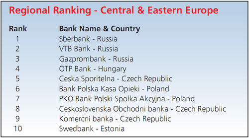 Biggest_Emerging_Market_Banks_by_Region-3