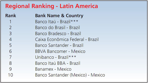 Biggest_Emerging_Market_Banks_by_Region-4
