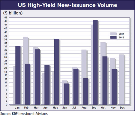 26a-us-high-yield-issuance-volume-2012-13