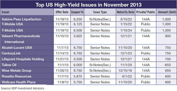 26b-top-us-high-yield-issues-november-2013