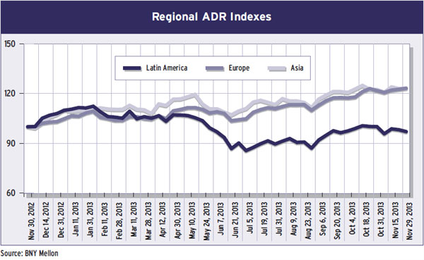 27-regional-adr-indexes