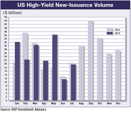 US High-Yield New Issuance Volume 2012-13
