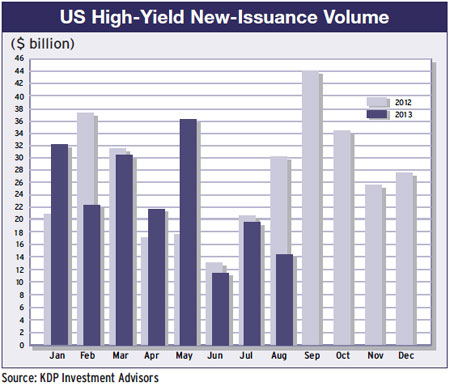 37a-us-high-yield-issuance-