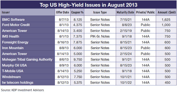 37b-us-high-yield-issuance-volume-2012-13