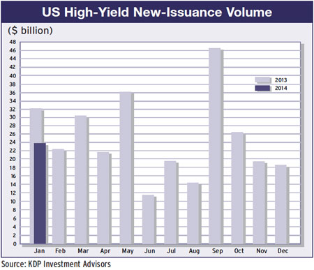 19a-us-high-yield-issuance-volume-2013-14