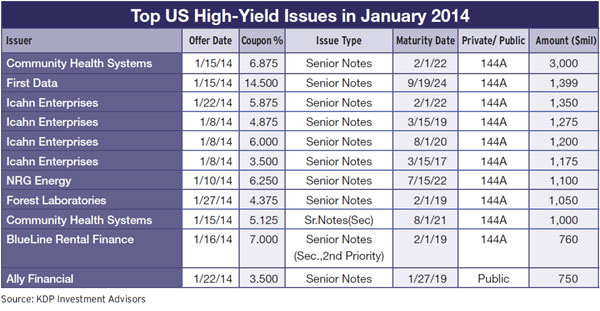 19b-top-us-high-yield-issues-january-2014