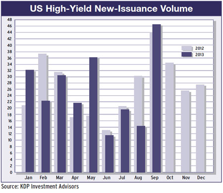 US high yield issuance volume 2012-13