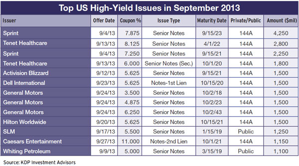 Top US high-yield issues September-2013