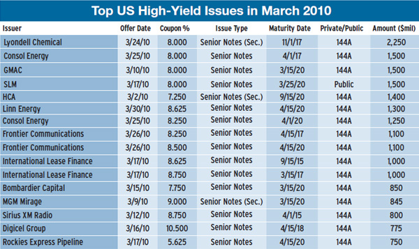 top_us_high-yield_issues