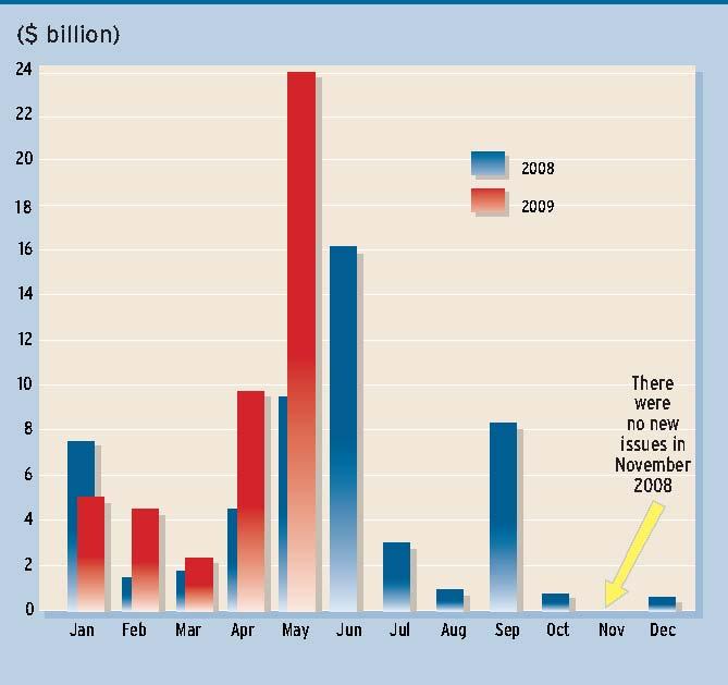 REGULARS_corp_debt_July_Aug_09_img_0