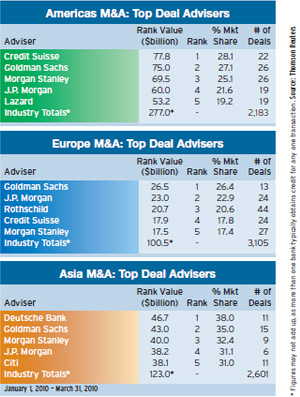 americas_m-a_top_deal_advisers