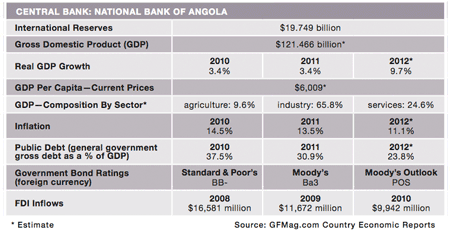 450x258-Features 13-Country-Rpt_Angola