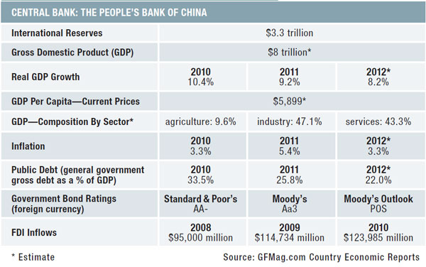 10c-china-data-summary