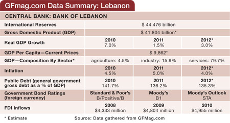 450 Features 17 Country Report Lebanon 01