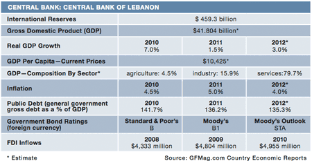 450x258-Features 15-Country-Rpt_Lebanon