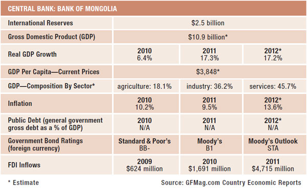 Mongolia: Data Summary