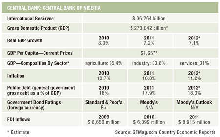 450x280 Features_15-Country-Report_Nigeria.jpg