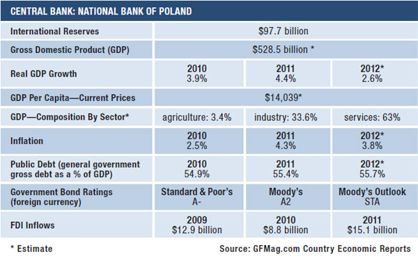 10c-poland-data-summary