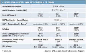 300x186-Features 12-Country-Report_Turkey