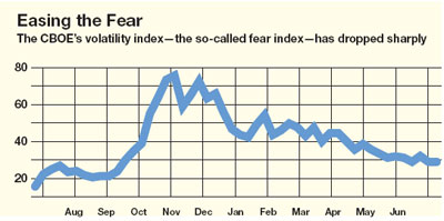 easing-the-fear