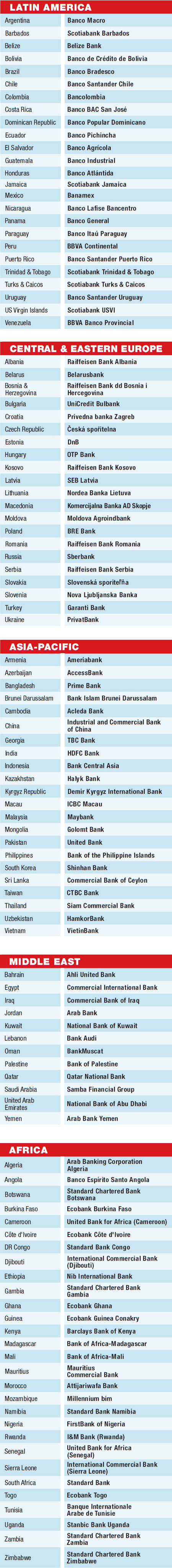 01d-world-best-banks-country-winners-emerging-markets