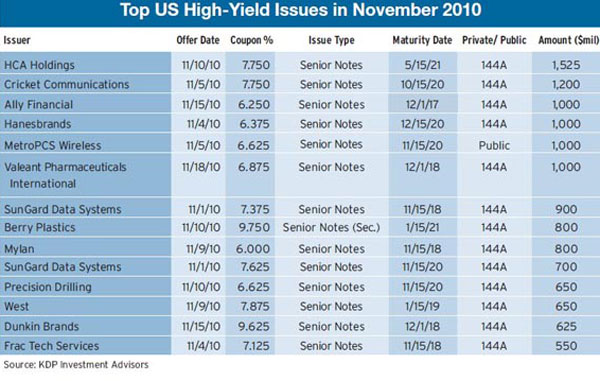 600_Top-US-High-Yield-Issue