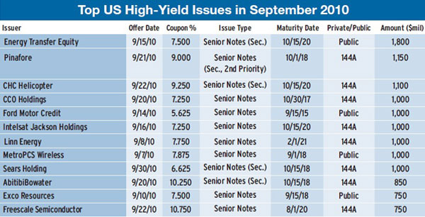 600_High-Yield-Bonds-Break-Records