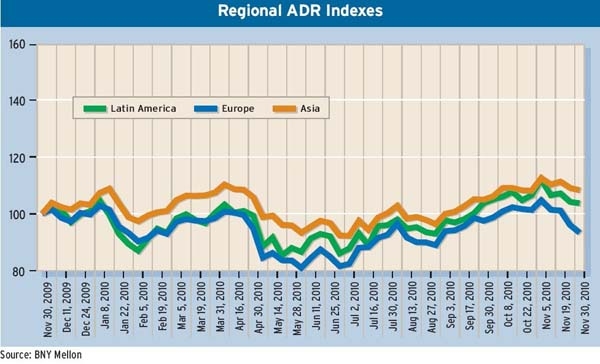 _Regional-ADR-Indexes