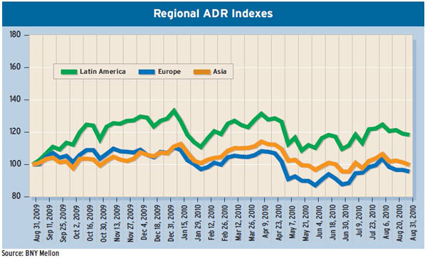 600_Regional-ADR-Indexes