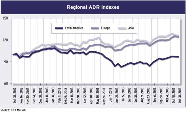 23b-regional-adr-indexes