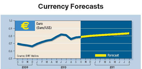 600_Currency-Forecasts_01_01