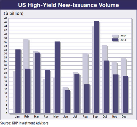 14b-us-high-yield-issuance-volume-2012-13