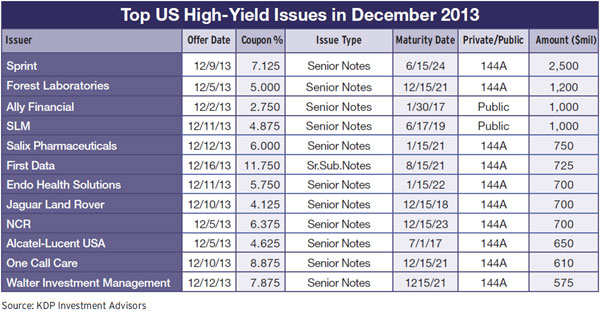 14c-top-us-high-yield-issues-december-2013