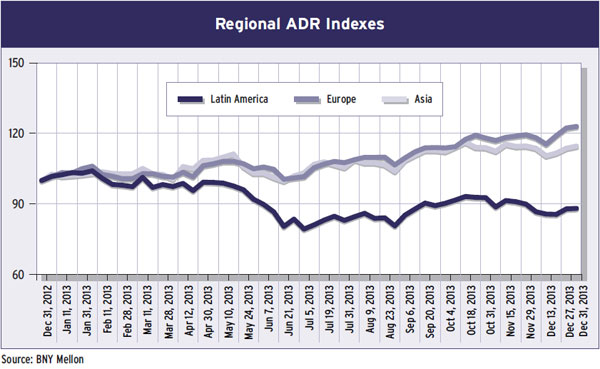 16-regional-adr-indexes