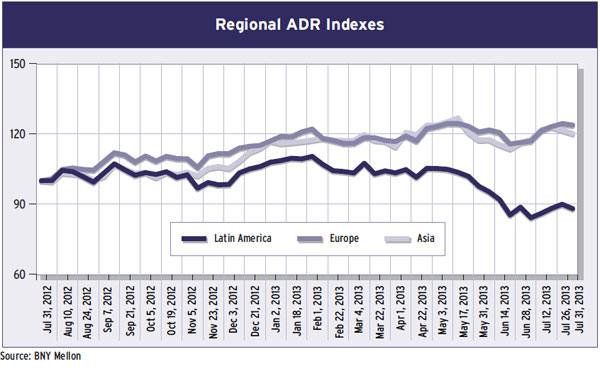 Regional ADR Indexes