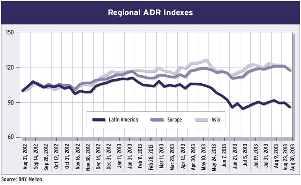 36-regional-adr-indexes